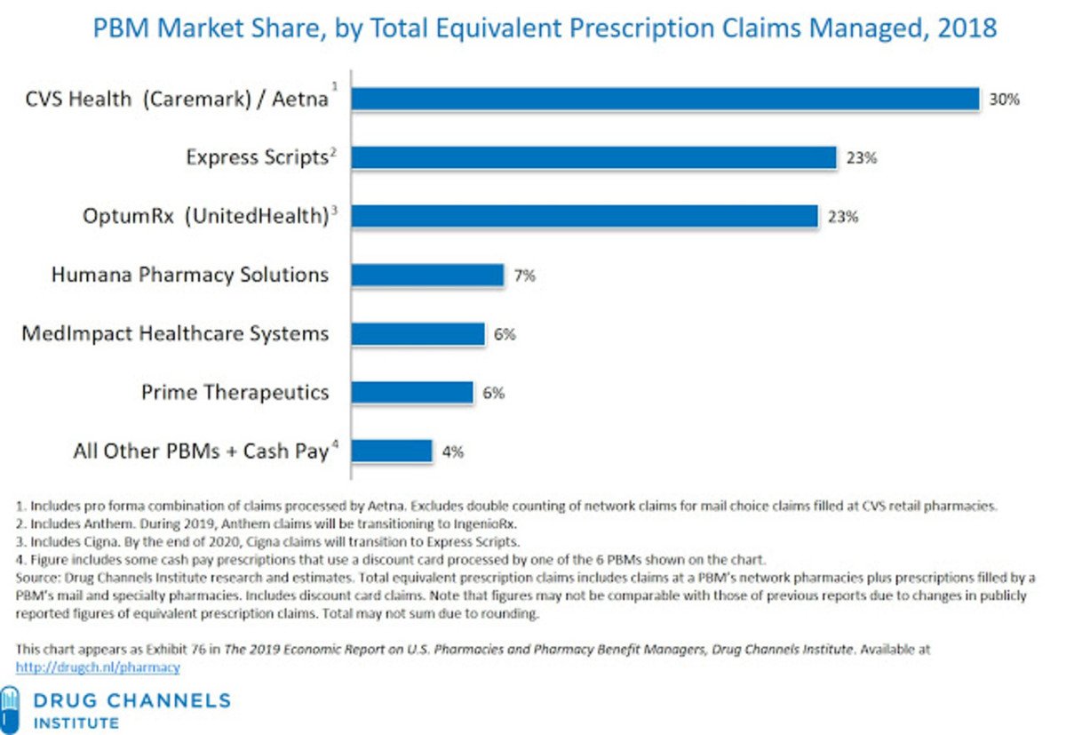 rebates-transparency-spread-pricing-drug-list-prices-pharmacy-benefit-managers-what-is-all-of-this