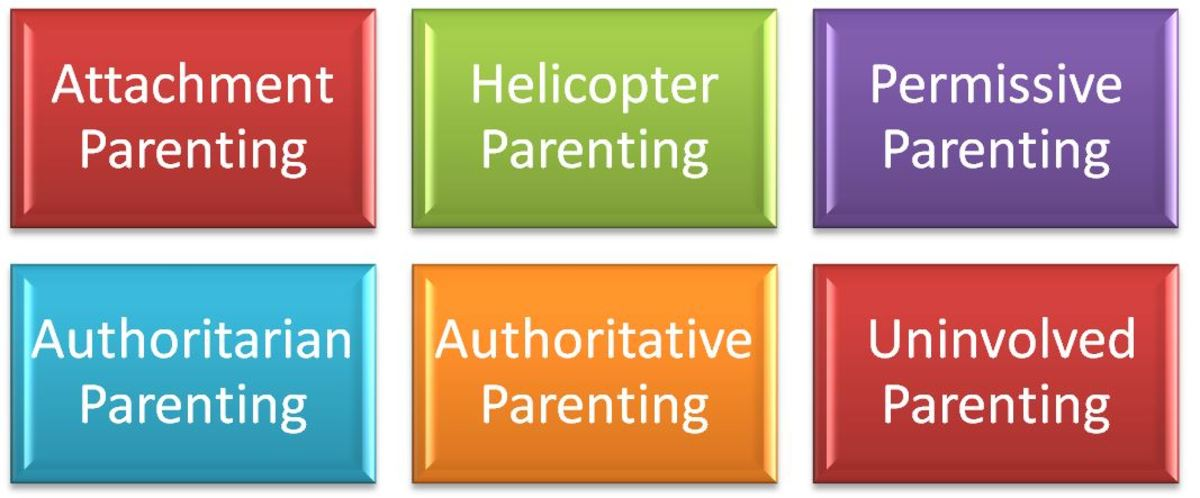 definitions of four parenting styles Four basic parenting styles and their origin the renowned clinical and developmental psychologist diana baumrind in the mid 1960s studied the effects of parenting techniques and determined different types of parenting styles could be grouped into three categories forward 50 years, these same.