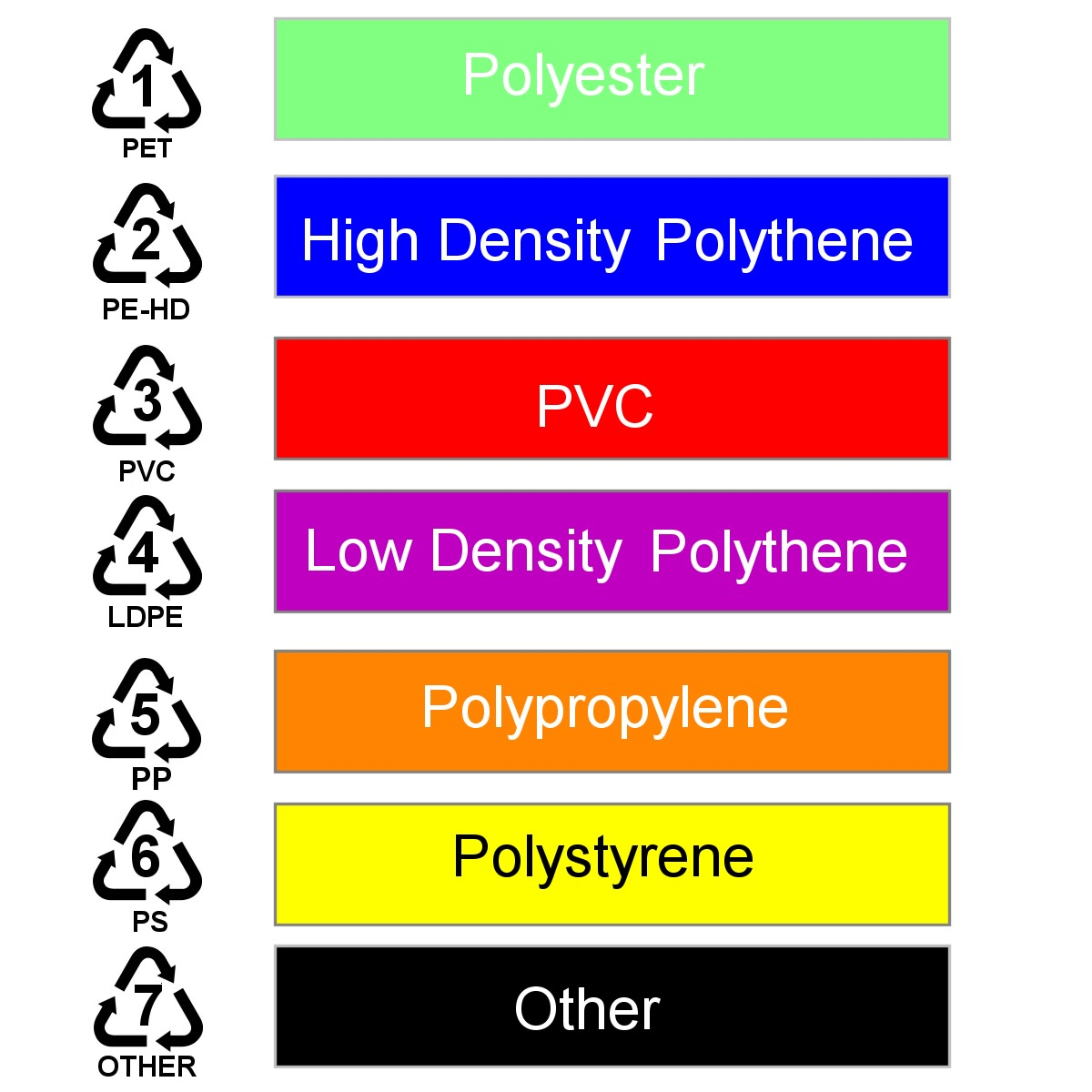 Types of Plastic Used in the Home: How to Identify PVC, PET, Polythene and Others.