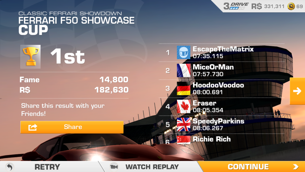 If you apply your daily race bonus (100%) and rae the Classic Ferrari Showdown, using your manager and agent, you get $182,630 and 14,800 fame in one race.