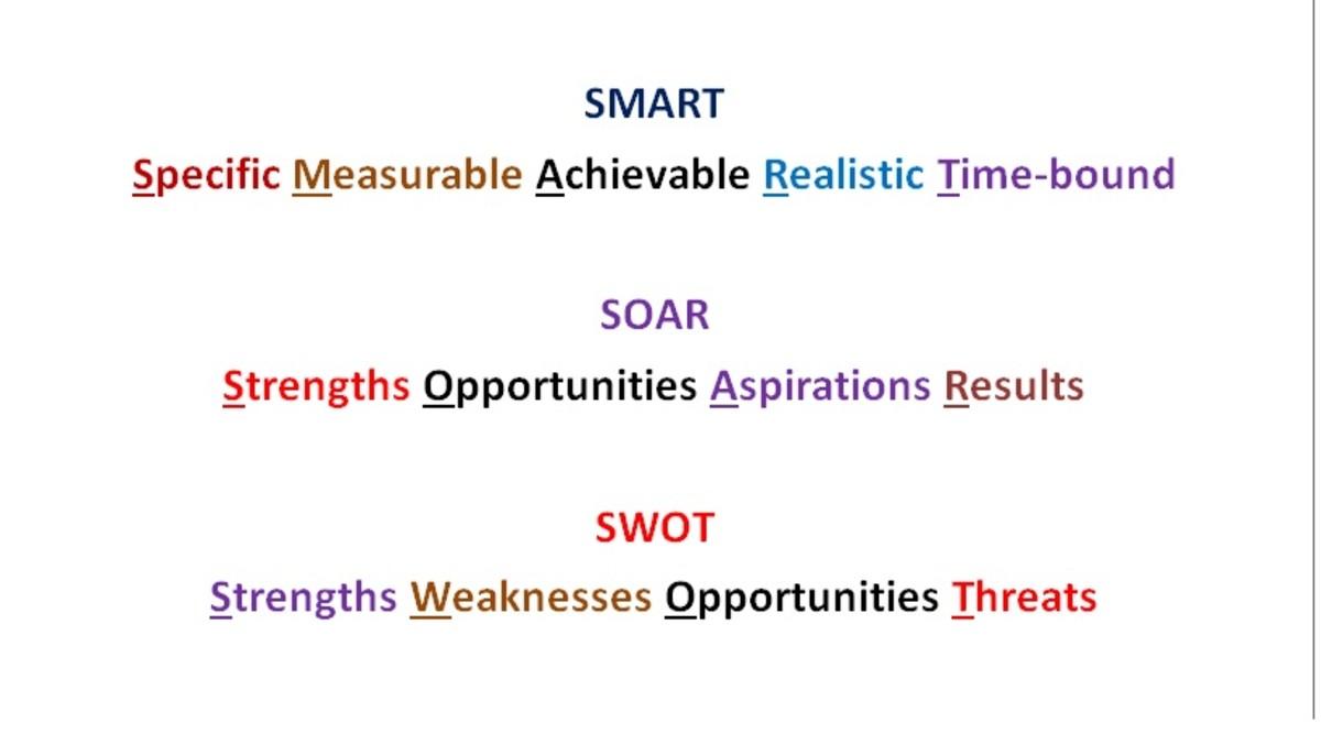 Strategic Planning Using SMART, SWOT and SOAR Analysis