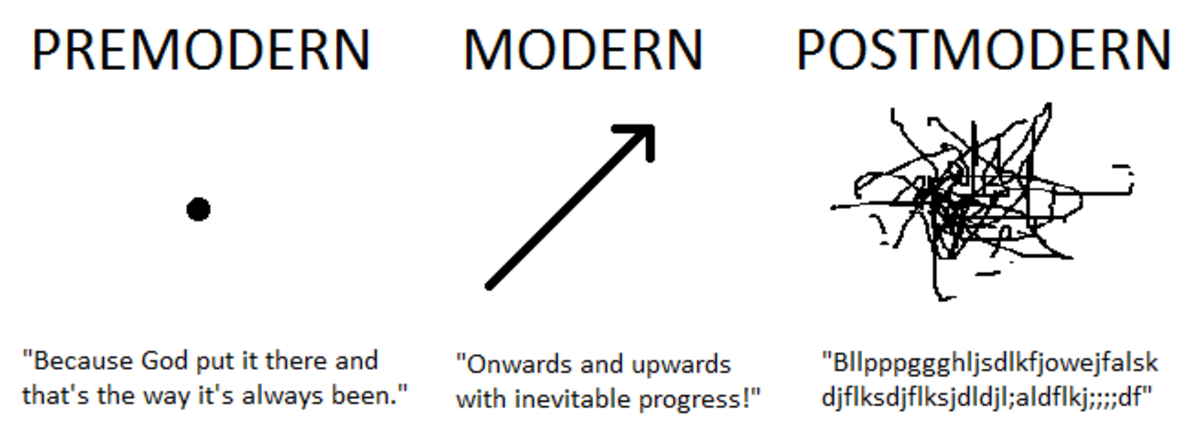 Difference Modernism And Postmodernism In Art