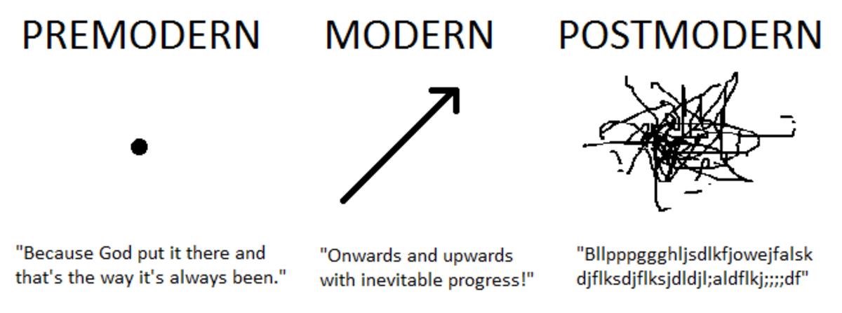 premodernity