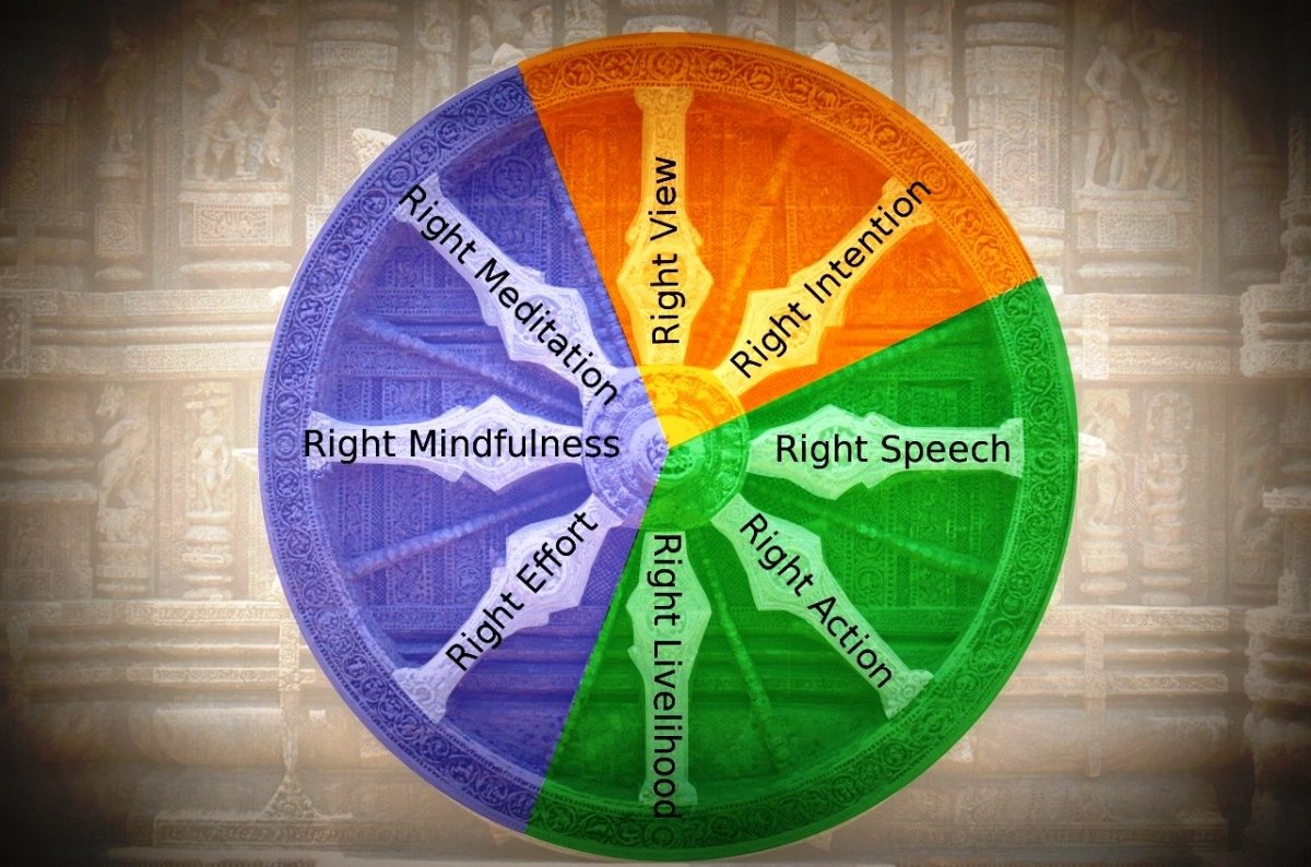 The dharmachakra wheel typically is used to  illustrate the eightfold path.