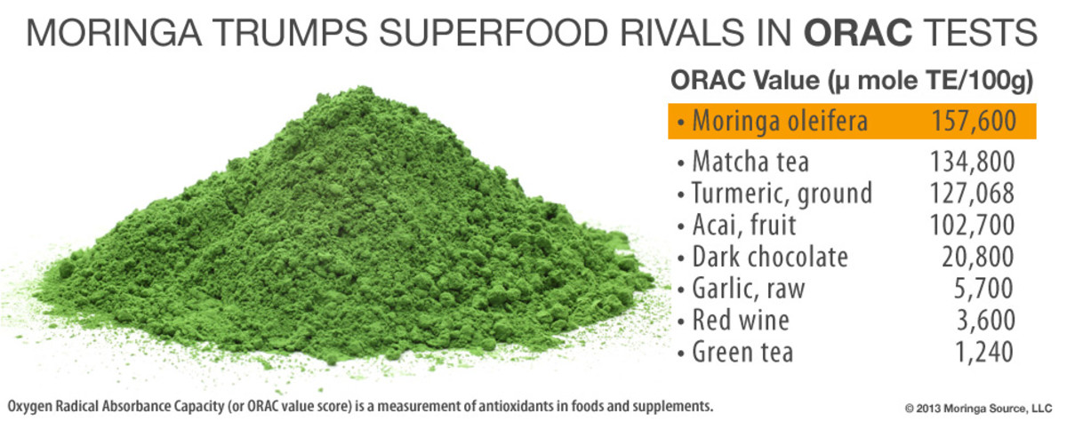 Oxygen Radical Absorption Capacity (ORAC) measures the antioxidant capacity of a substance.