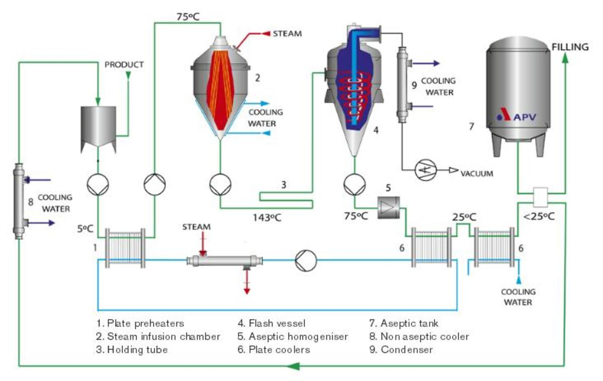 UHT milk processing in an aseptic plant