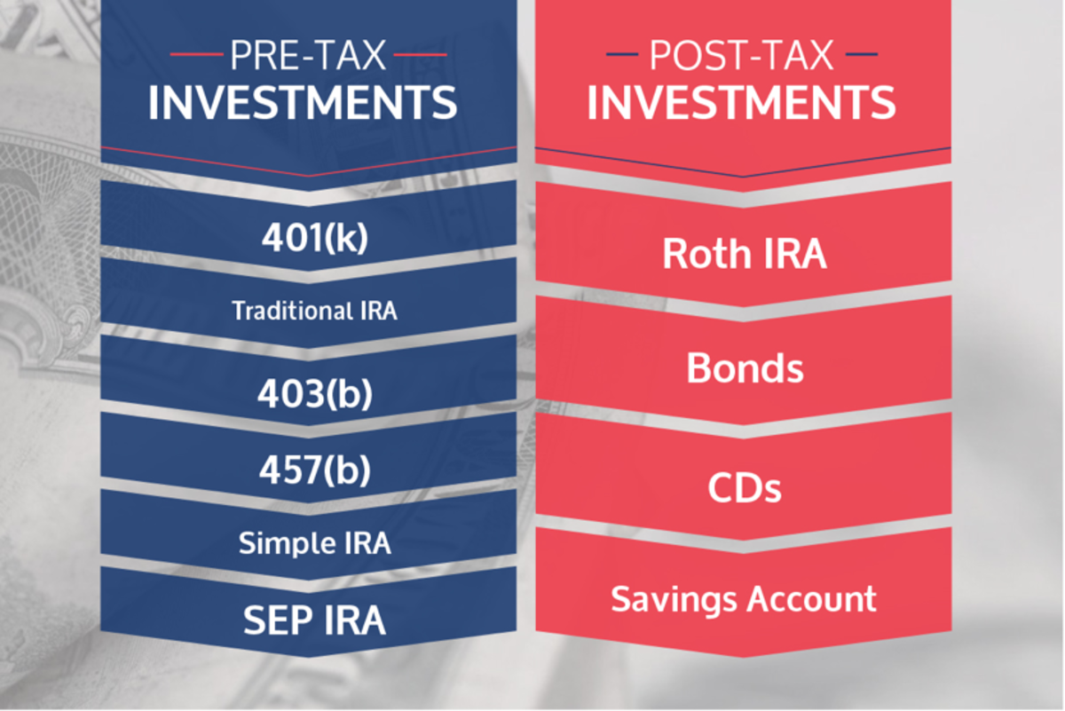 Should You Invest in a Roth IRA, a Traditional IRA, or a 401k?