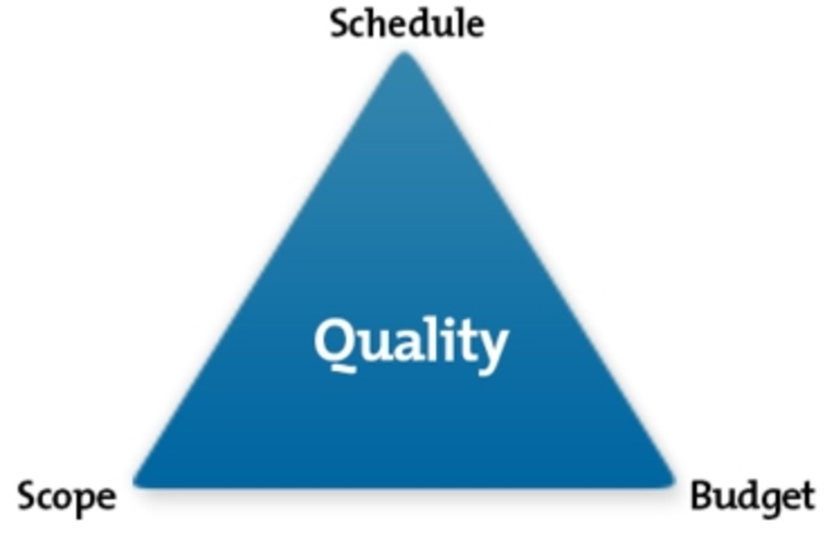 The Iron Triangle Of Management