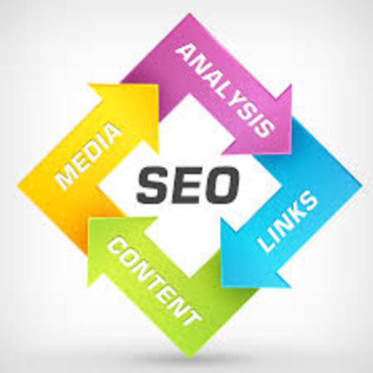 Search Engine Optimization - What You Need to Know