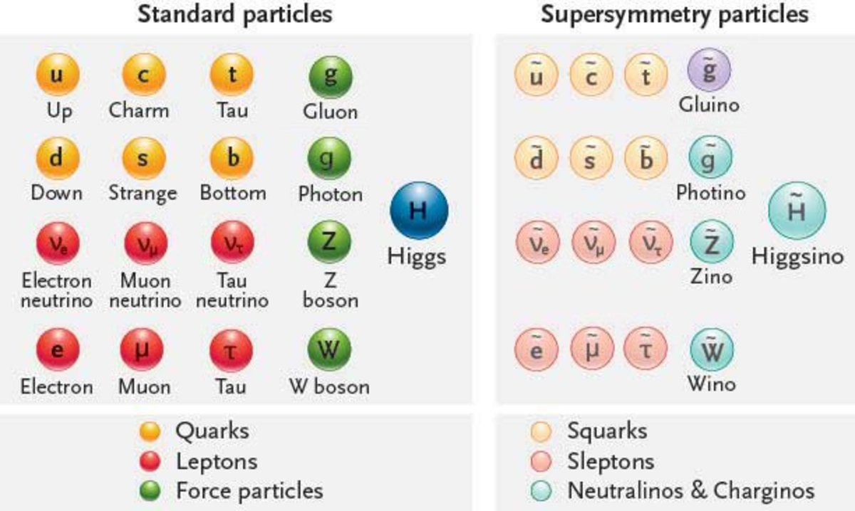 will-supersymmetry-save-or-ruin-physics