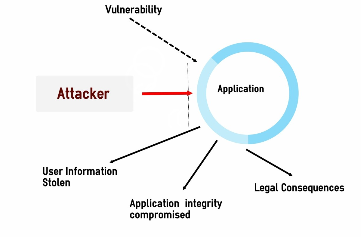 Common Security Vulnerabilities