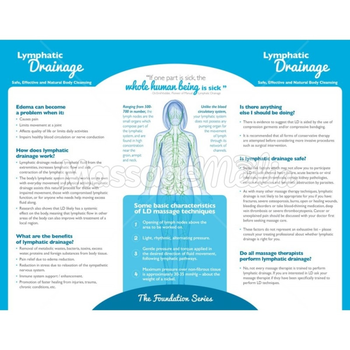 Lymphatic Drainage Extends the Life of Cancer Patients