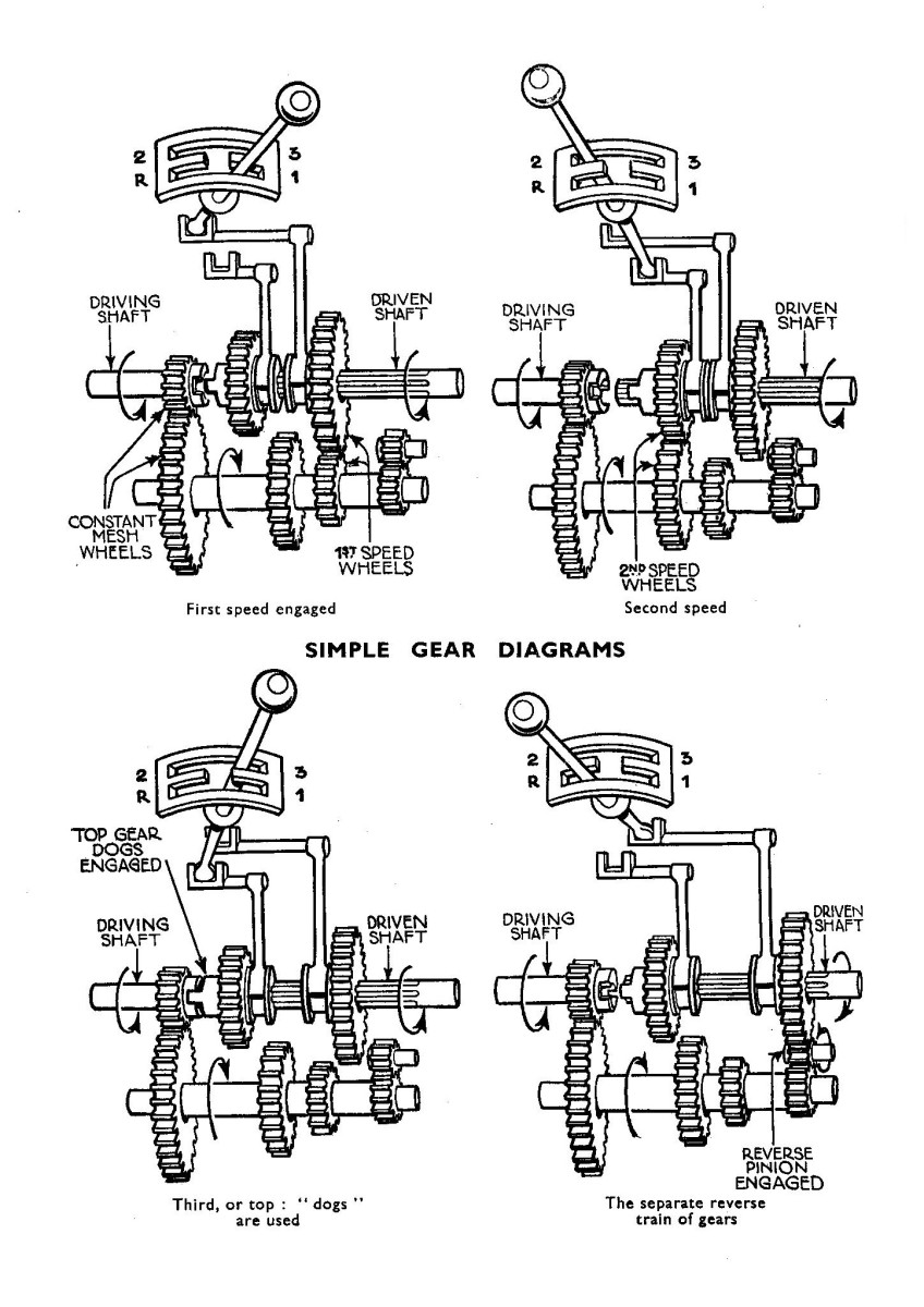 Vehicle Transmission Types And Their Differences on 2001 chevy cavalier wiring harness