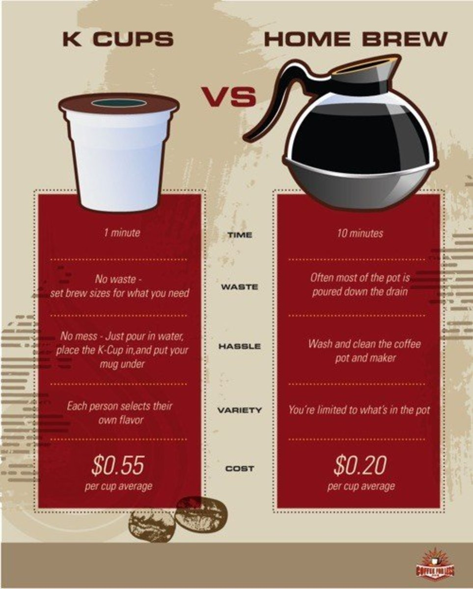 Reusing Coffee Pod K-Cups When Other Methods Fail