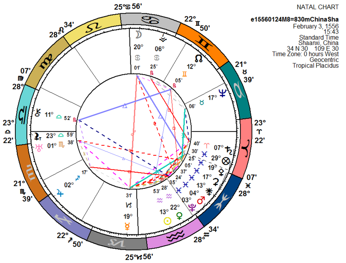 Astrological chart for the Shaanxi, China earthquake of 1556 in Greenwich Time (11pm, Local Mean Time).  Constructed using the Kepler 8.0 program.