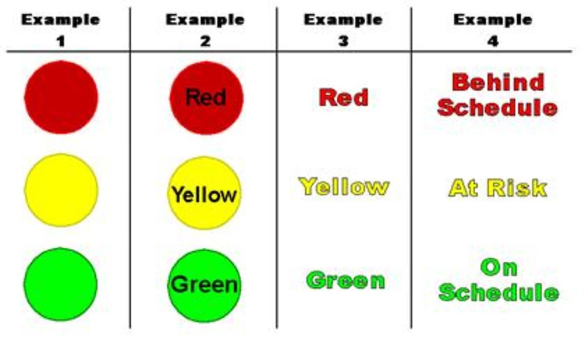 A simple green, yellow, or red stoplight indicator can communicate a lot about the status of a project very quickly.
