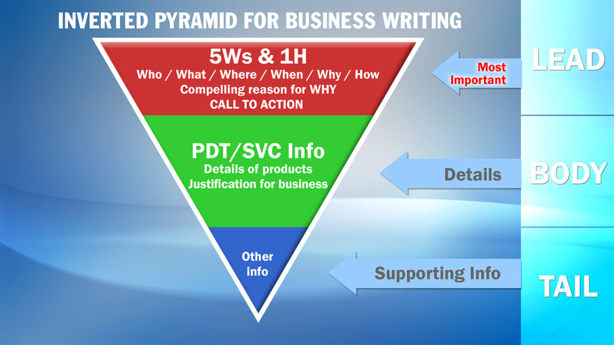 The Inverted Pyramid format: A reliable formula for effective business writing.
