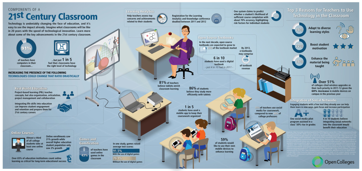 using technology to teach english as a second language  owlcation technology in the classroom  infographic