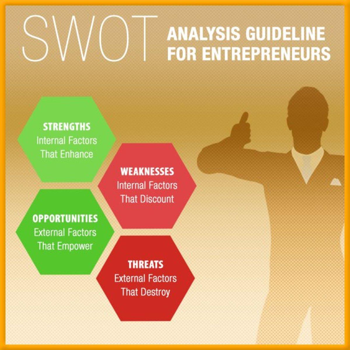 SWOT Analysis for Entrepreneurs, in Guideline Format