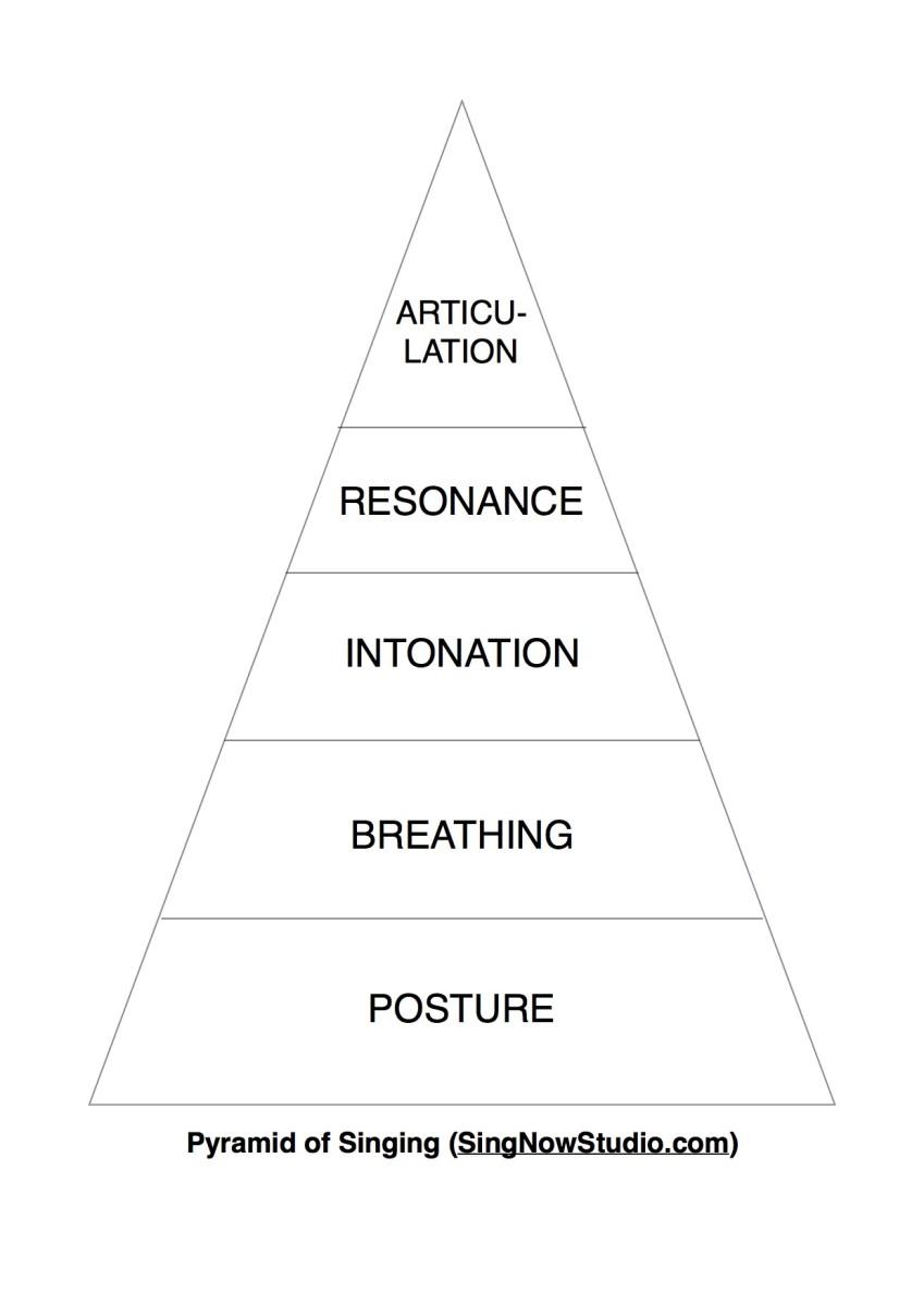 Pyramid of Singing