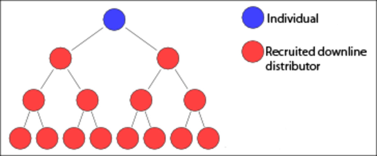 Binary Strategy Model. The consultant has two groups (left and right) and will earn commissions based on the the group that makes less sales of the product.
