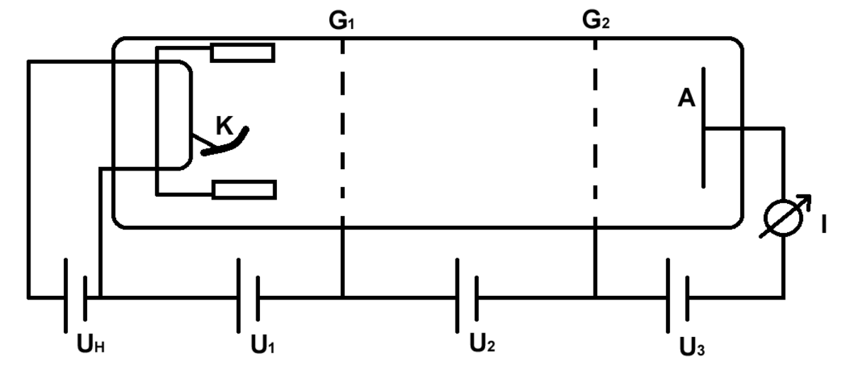 A schematic of a Franck-Hertz tube.