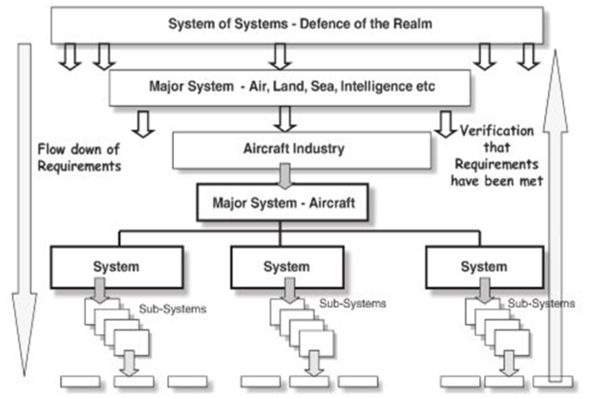 Figure 1 - Example of a hierarchy of systems. (Moir & Seabridge, 2013)