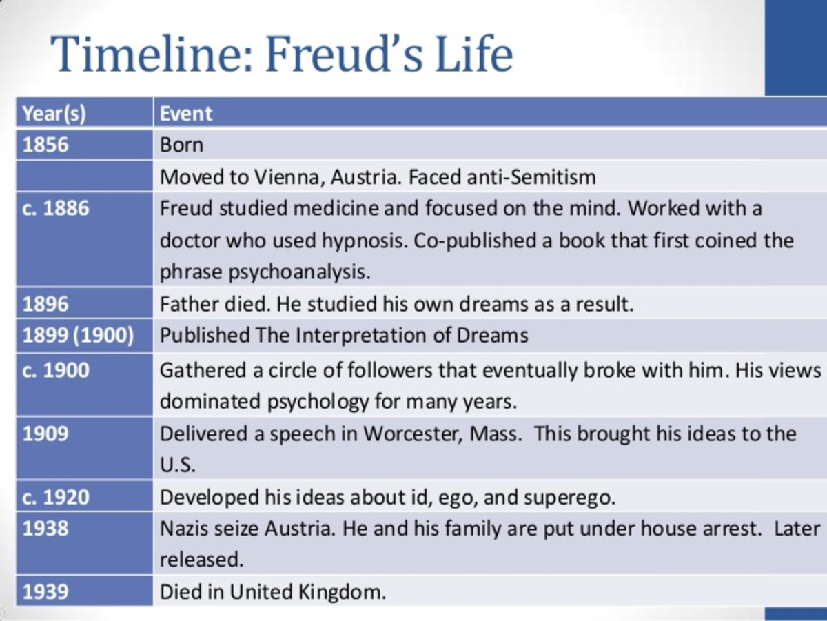 Sigmund Freud—His Life, Work, and Theories