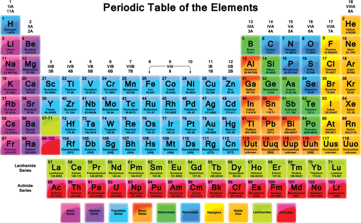 Periodic Table which letter represents the noble gases on the periodic table : Chemistry in a Nutshell | Owlcation
