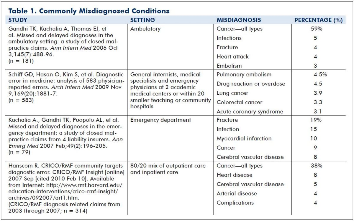 According to this chart, cancer is the most misdiagnosed ailment.