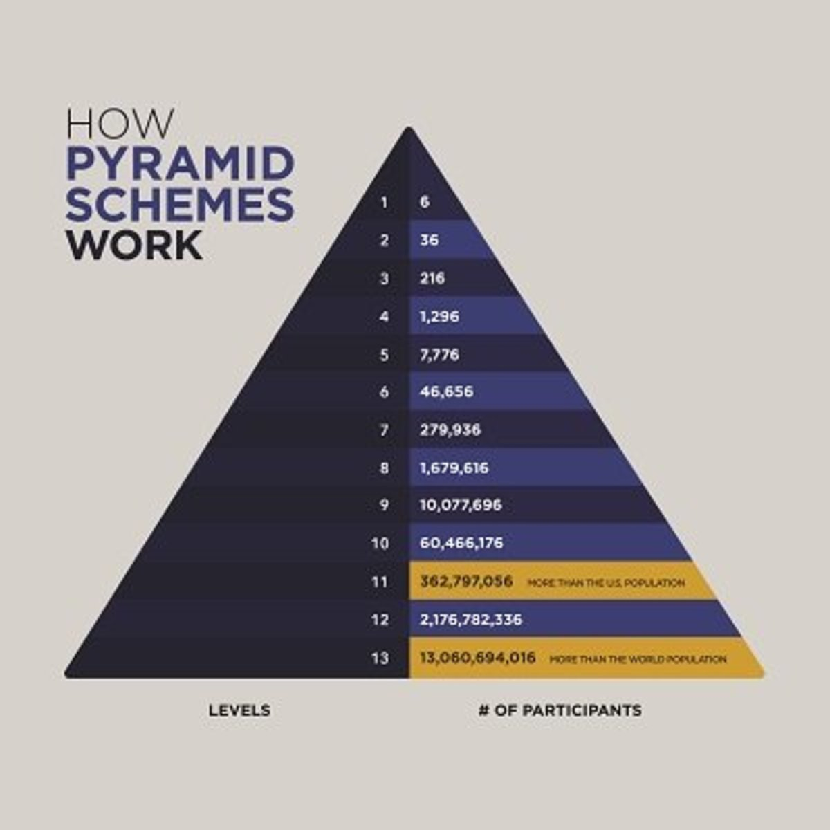 Image result for rise of pyramid schemes