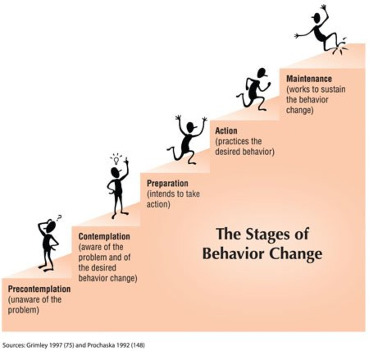Where are you in the stages of behavior change?