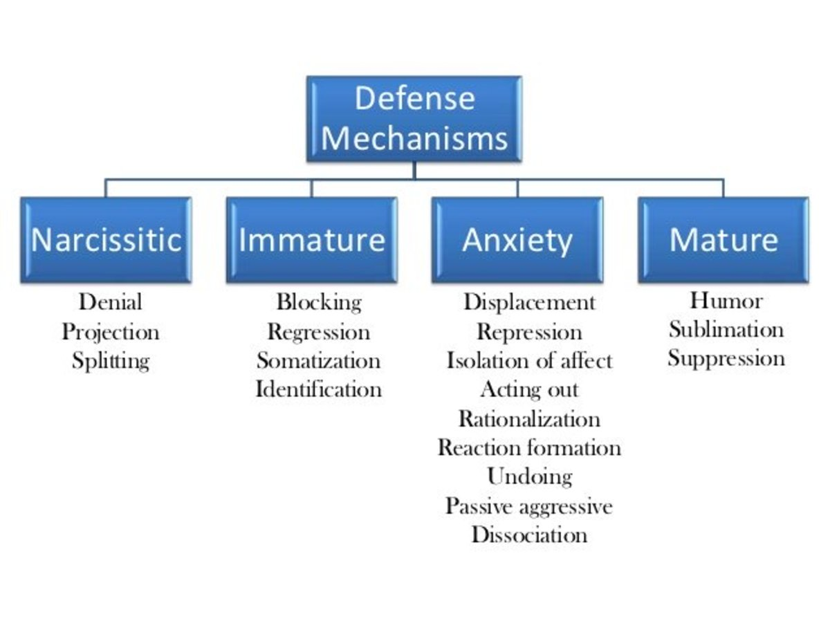 How people use defense mechanisms pairedlife altavistaventures