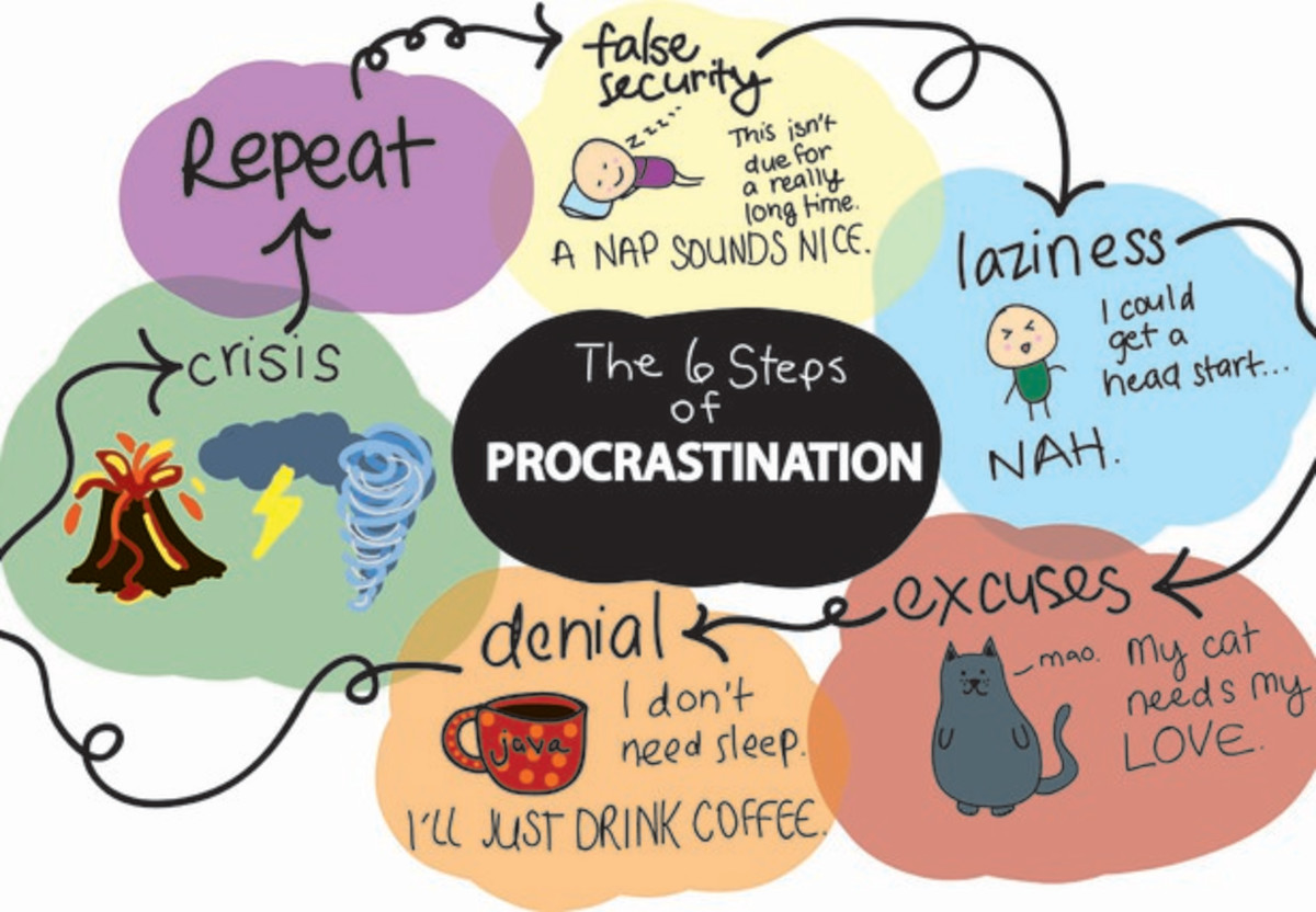 The cycle of procrastination.