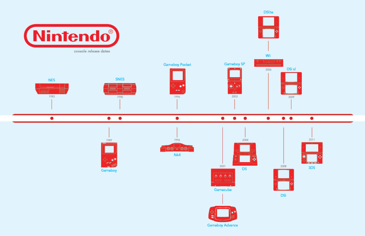 Nintendo's Timeline of game consoles