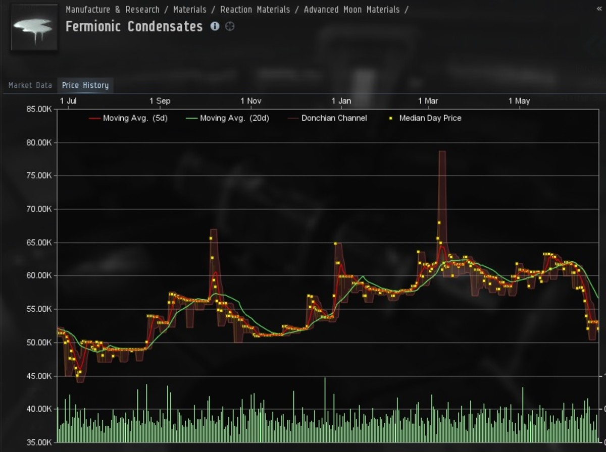 Eve online trading strategies