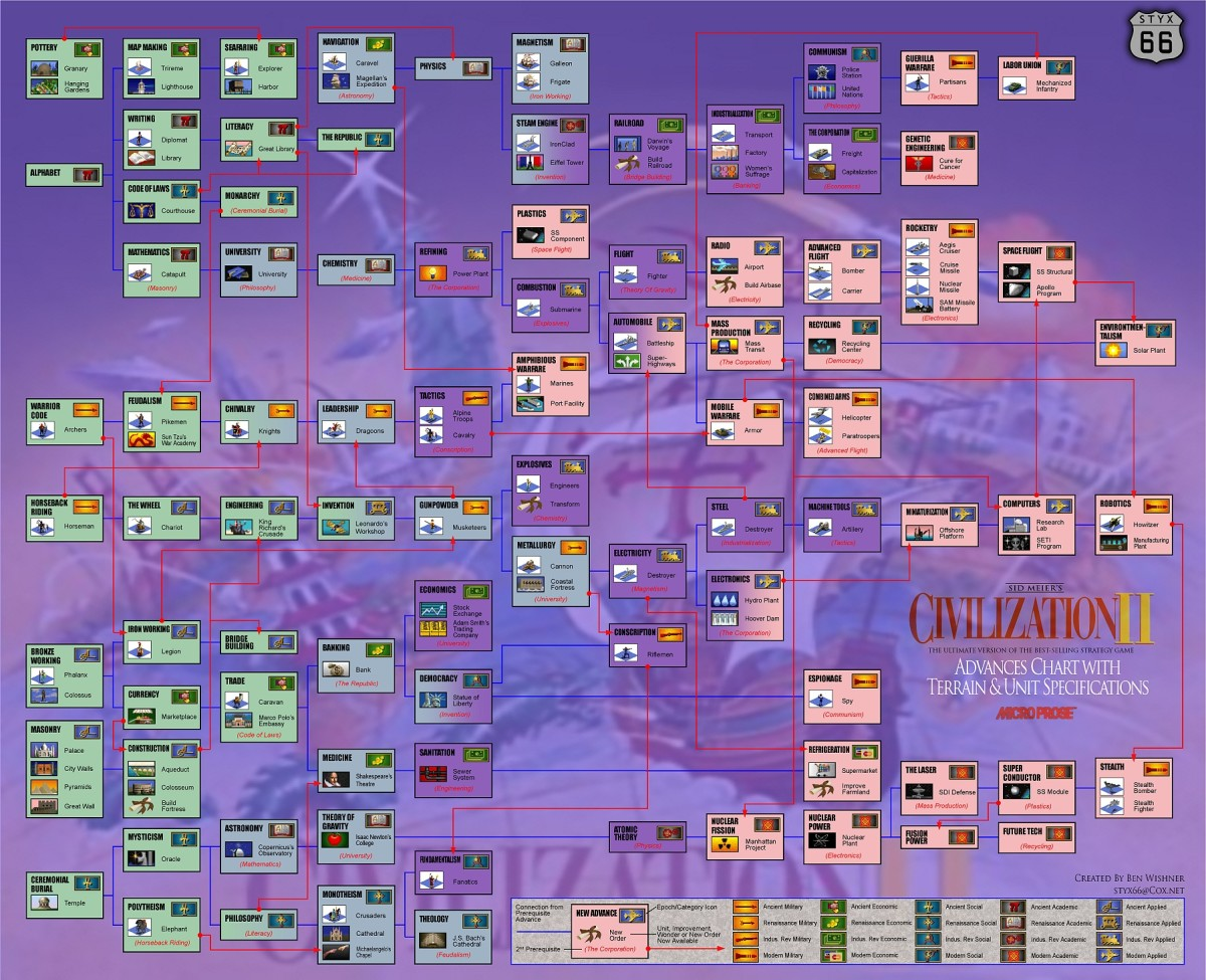 Civilization technological trees encourage players of all ages to research and learn.