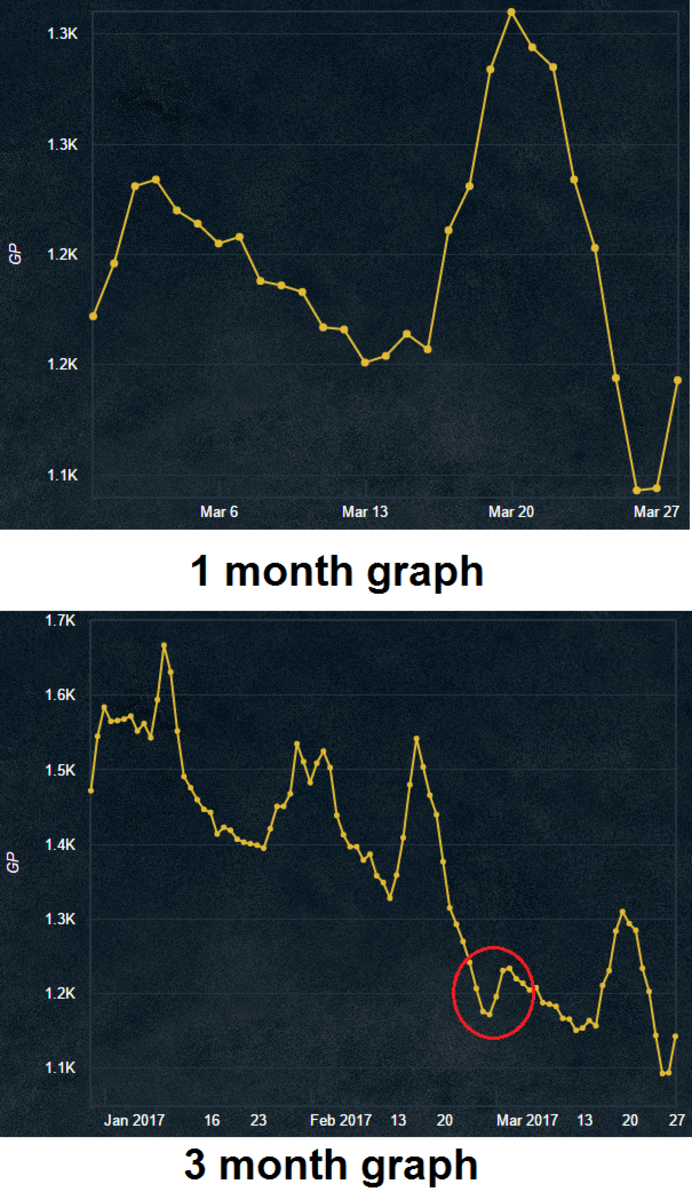The 1 month graph shows the potato cactus is about to begin increasing in price. The 3 month graph reinforces this idea since it is the lowest price it has been in 3 months