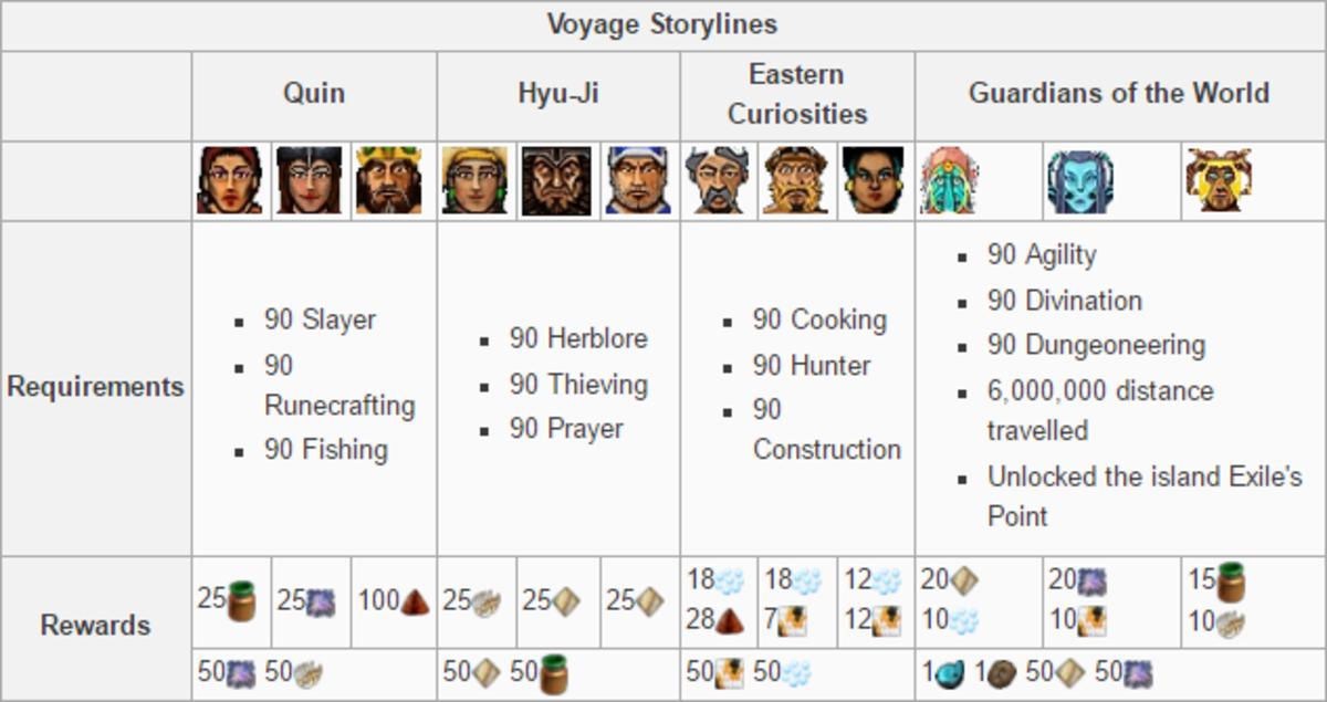 Storyline rewards
