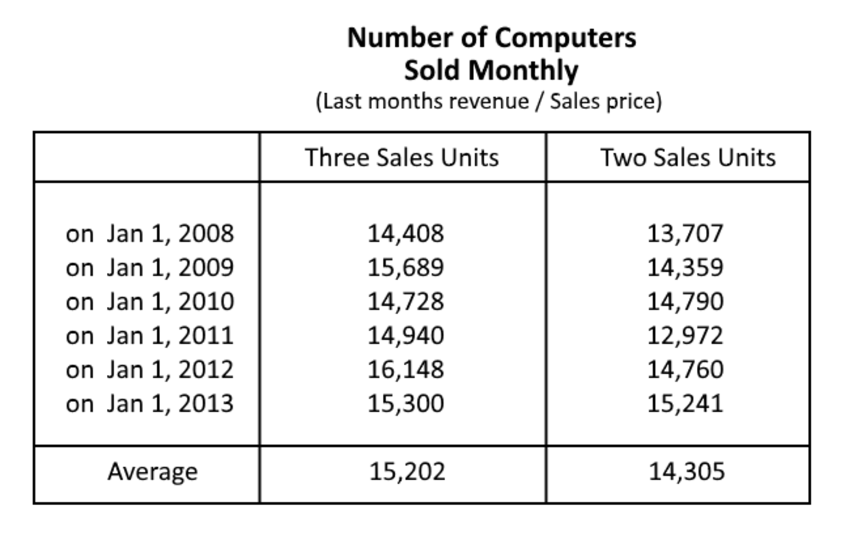 "monthly computer sales sampled over six years (last month's revenue divided by sales price) in ""Capitalism 2"""