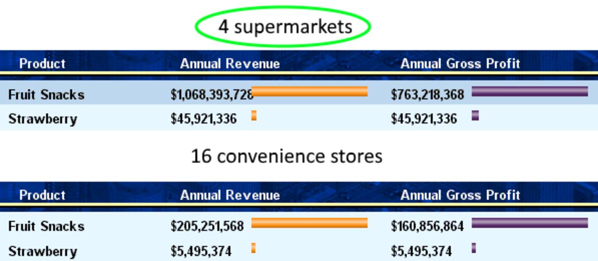supermarket revenue