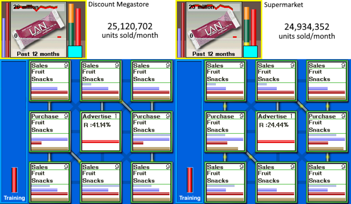 In a different game scenario, I also tested selling fruit snacks in supermarkets vs. discount megastores.