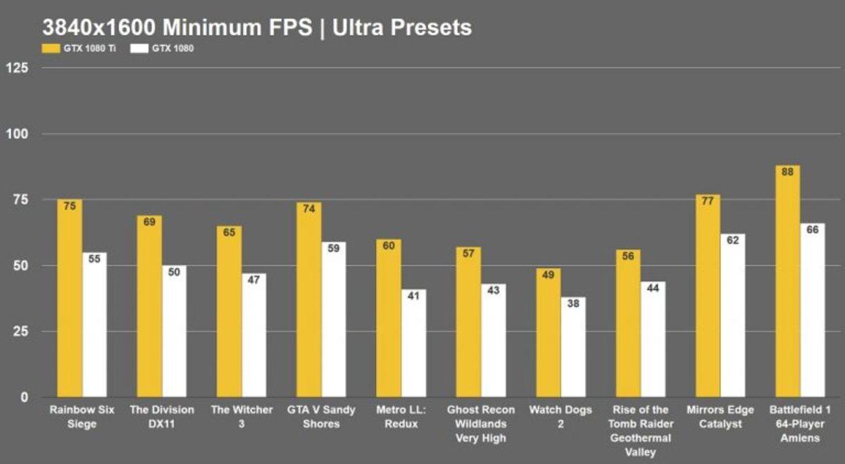 gtx-1080-ti-vs-gtx-1080-ultrawide-gaming-benchmark