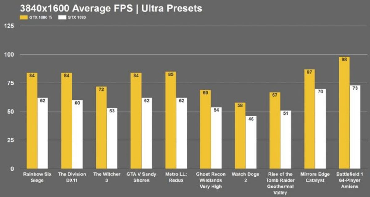 Average FPS Gaming Benchmark