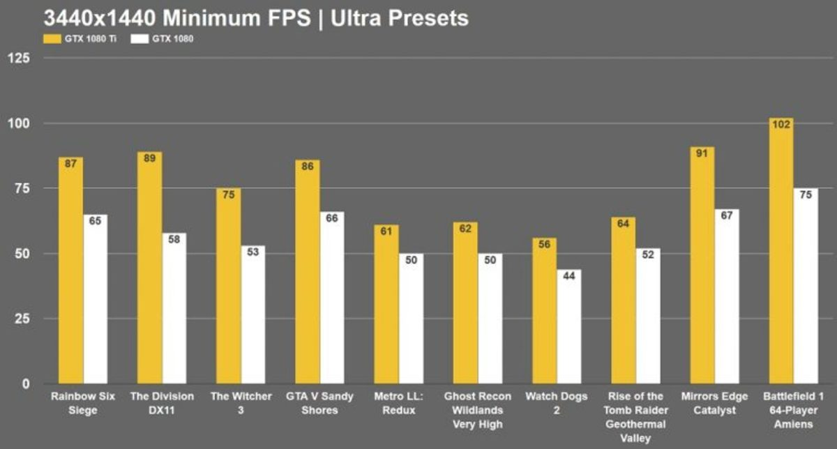 GTX 1080 TI vs GTX 1080 Ultrawide Gaming Benchmark | LevelSkip