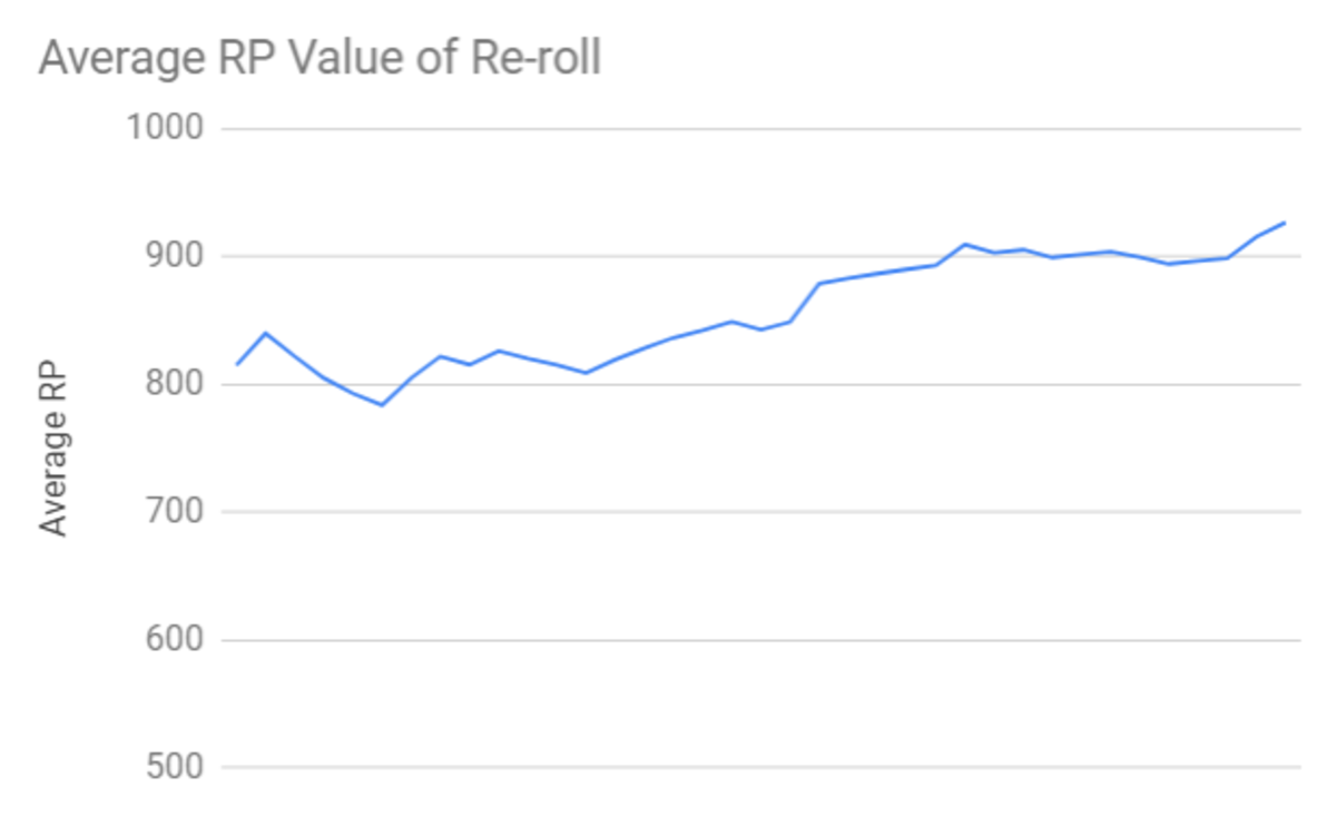 The average RP value of a re-roll of 3 skin shards into a permanent skin over the course of 40 re-rolls. RP value of essence and chests are also included in addition to the value of the skin obtained. No extra value is assigned for legacy skins.