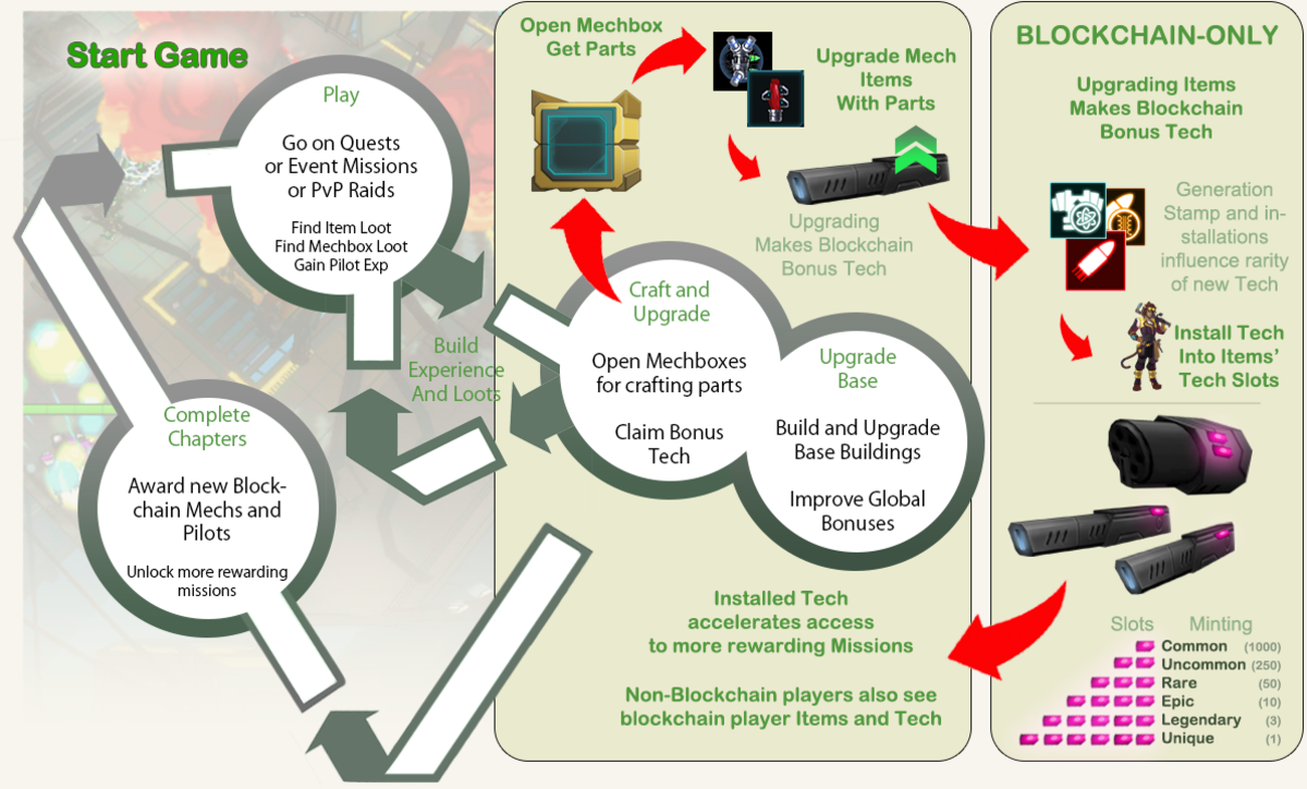 CiM General Guide