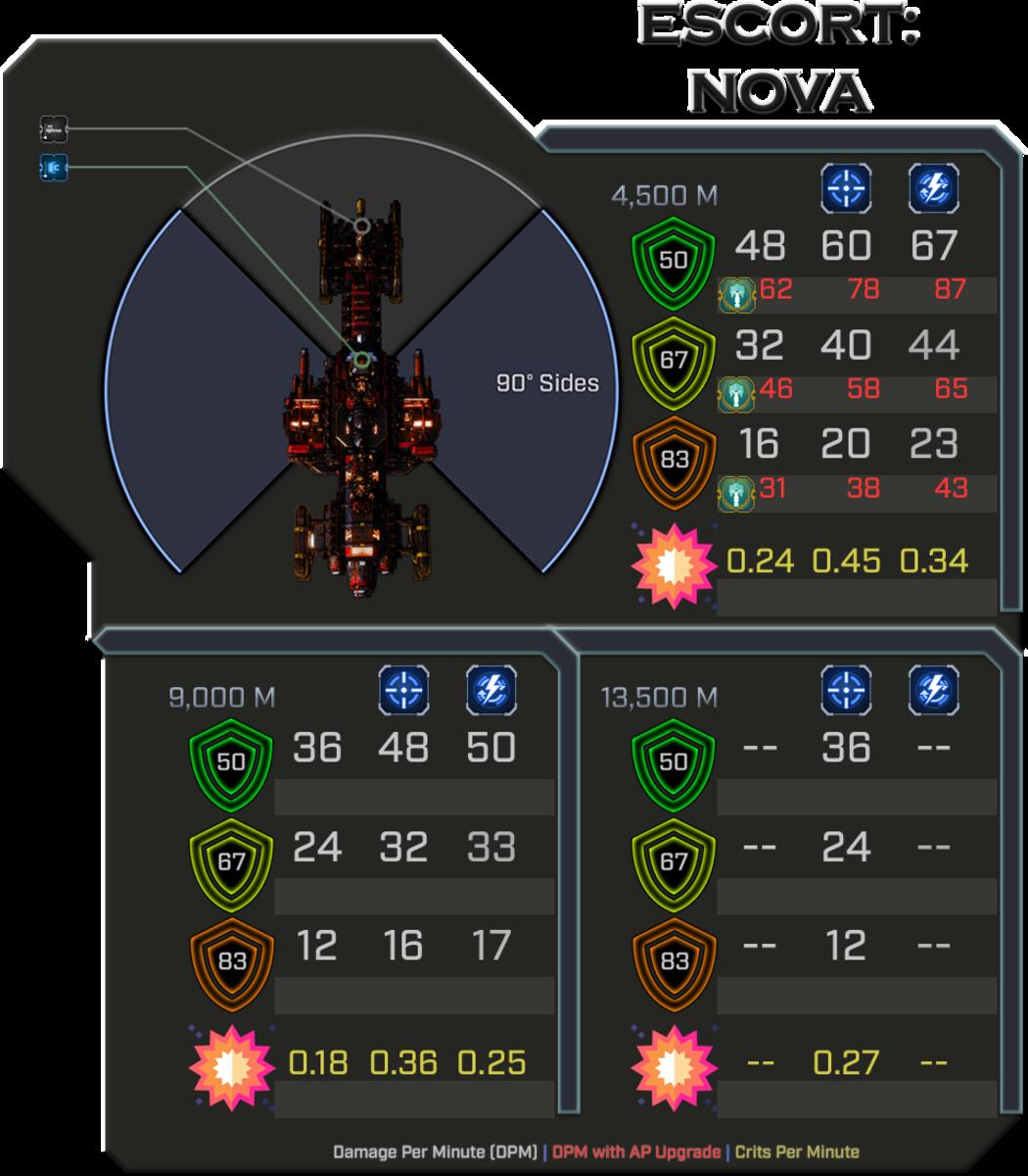 Ad-Mech Nova - Weapon Damage Profile (Sides)