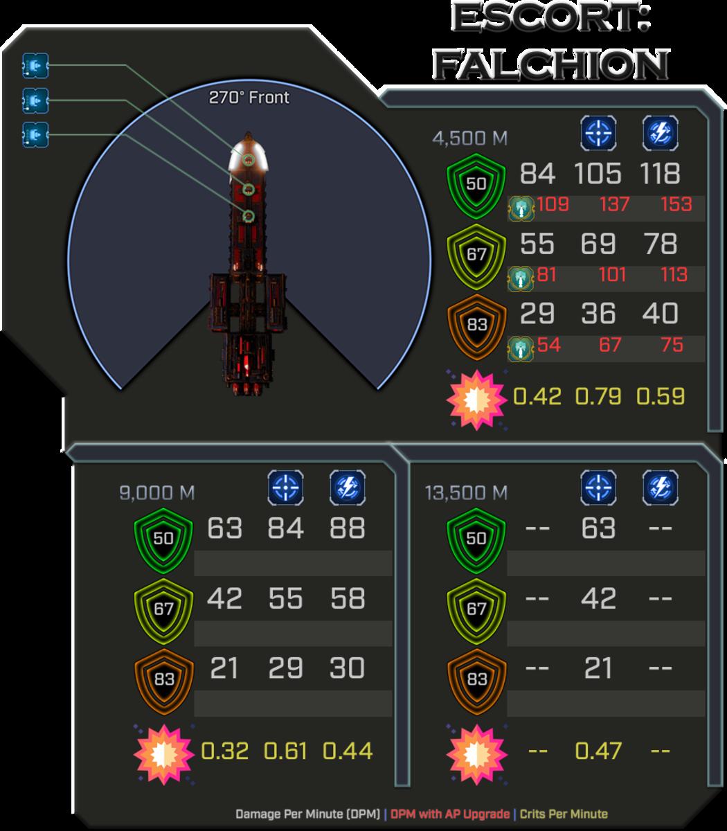 Ad-Mech Falchion - Weapon Damage Profile