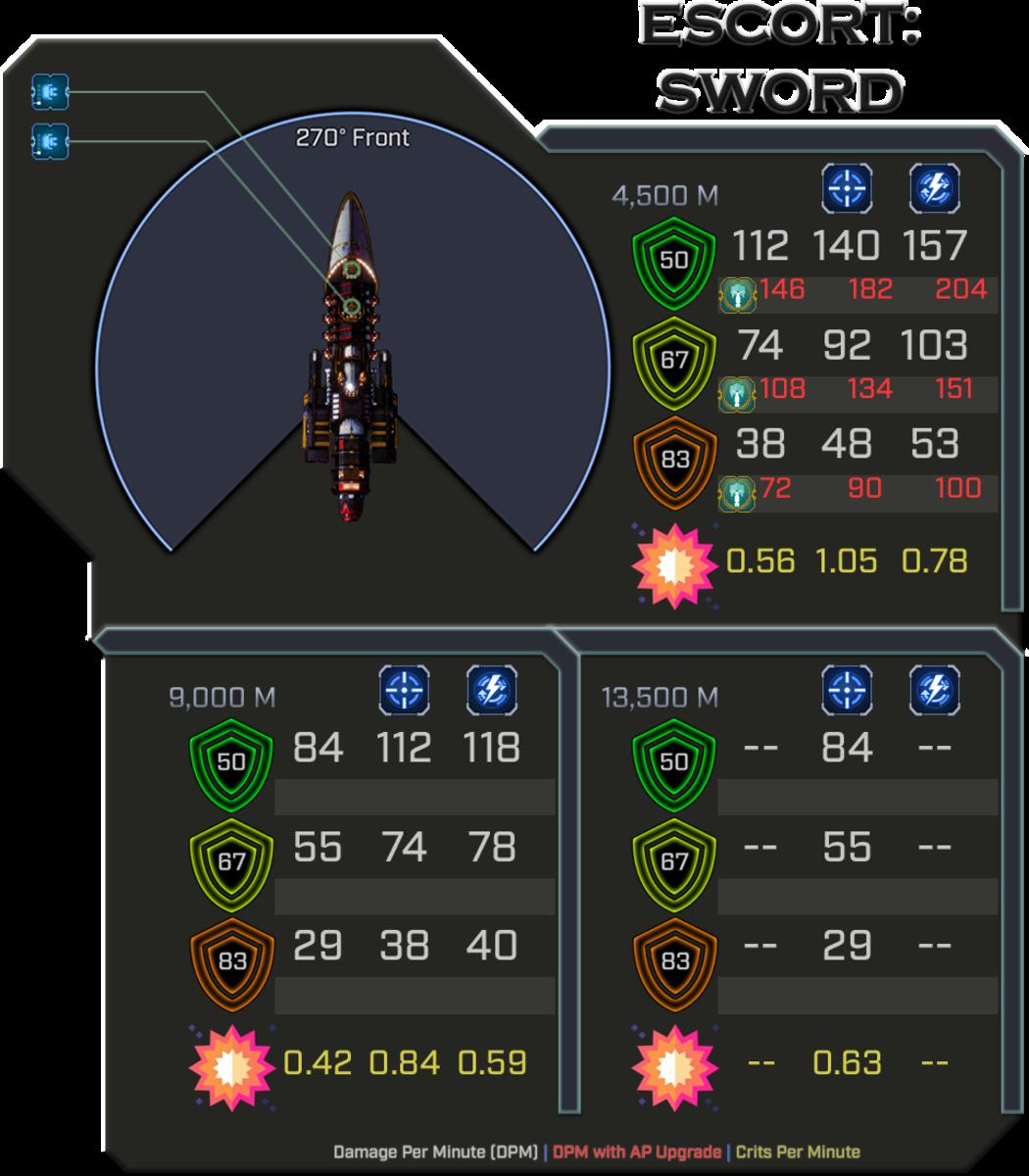Ad-Mech Sword - Weapon Damage Profile